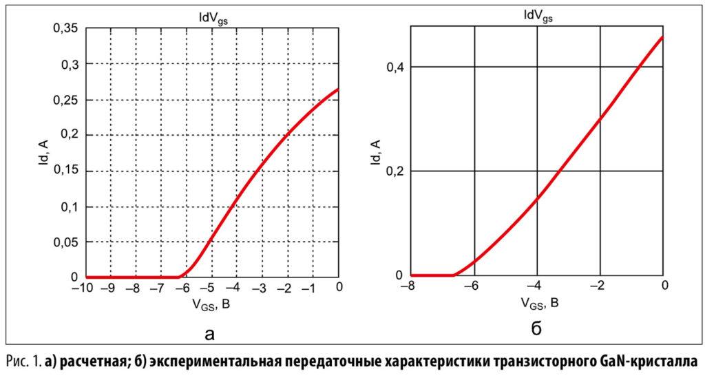 gan транзистор